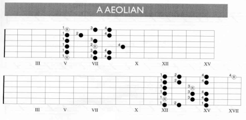 A Aeolian
