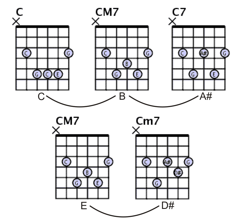 Cm7 Chord Guitar Finger Position Image collections - basic guitar ...