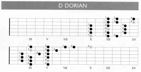 D Dorian