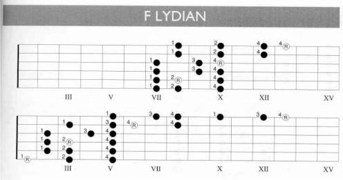 F Lydian