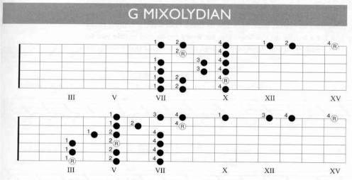G Mixolydian